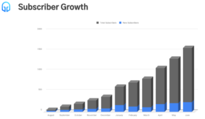 Business Warrior Subscriber Growth