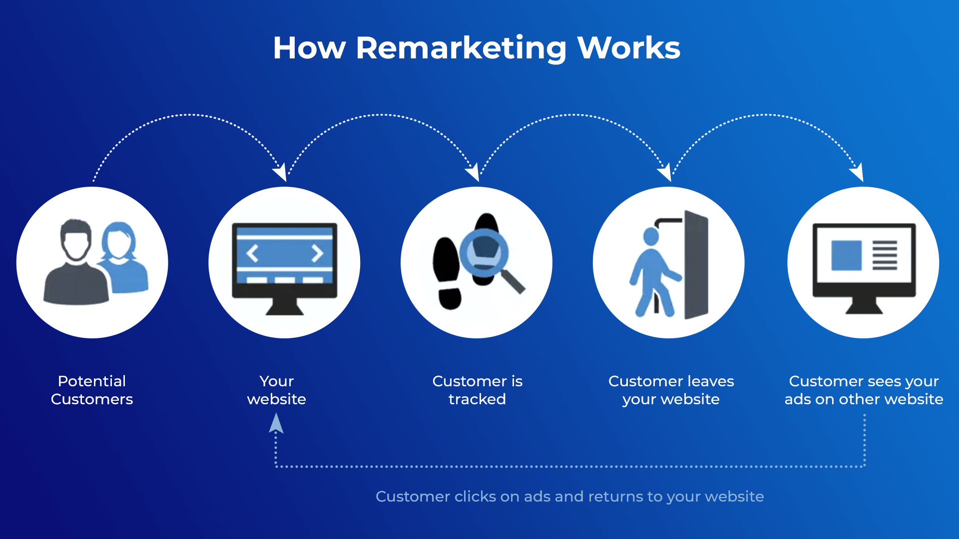 How Remarketing Works. Potential customers visit your website. The remarketing pixel installed on your website will track the customer, and show targeted ads to them to reengage them to visit your website again.