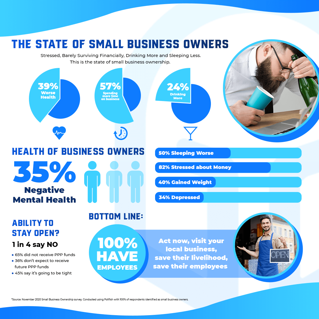 State of Small Business Owners Infographic